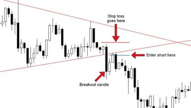 Photo of How to Trade Breakout Trading Strategy