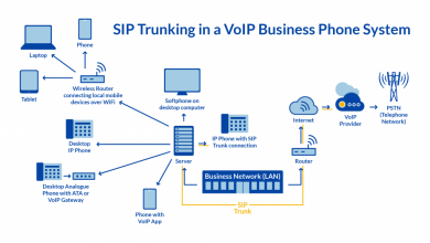 Photo of How Many SIP Trunks Your Business Need?