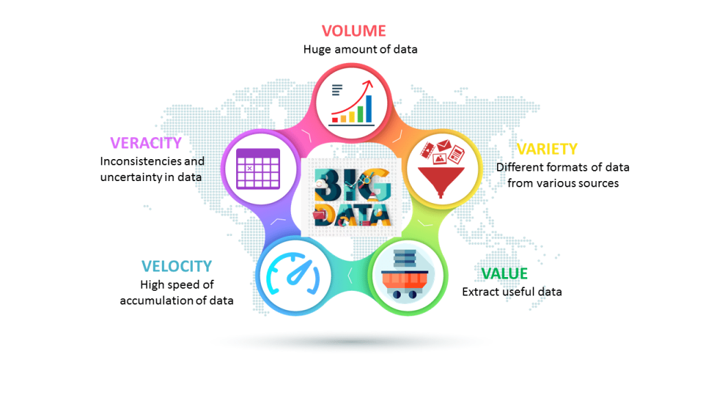 five Vs of big data